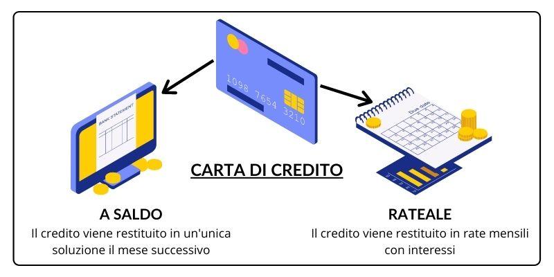 Differenze tra carta di credito rateale e a saldo